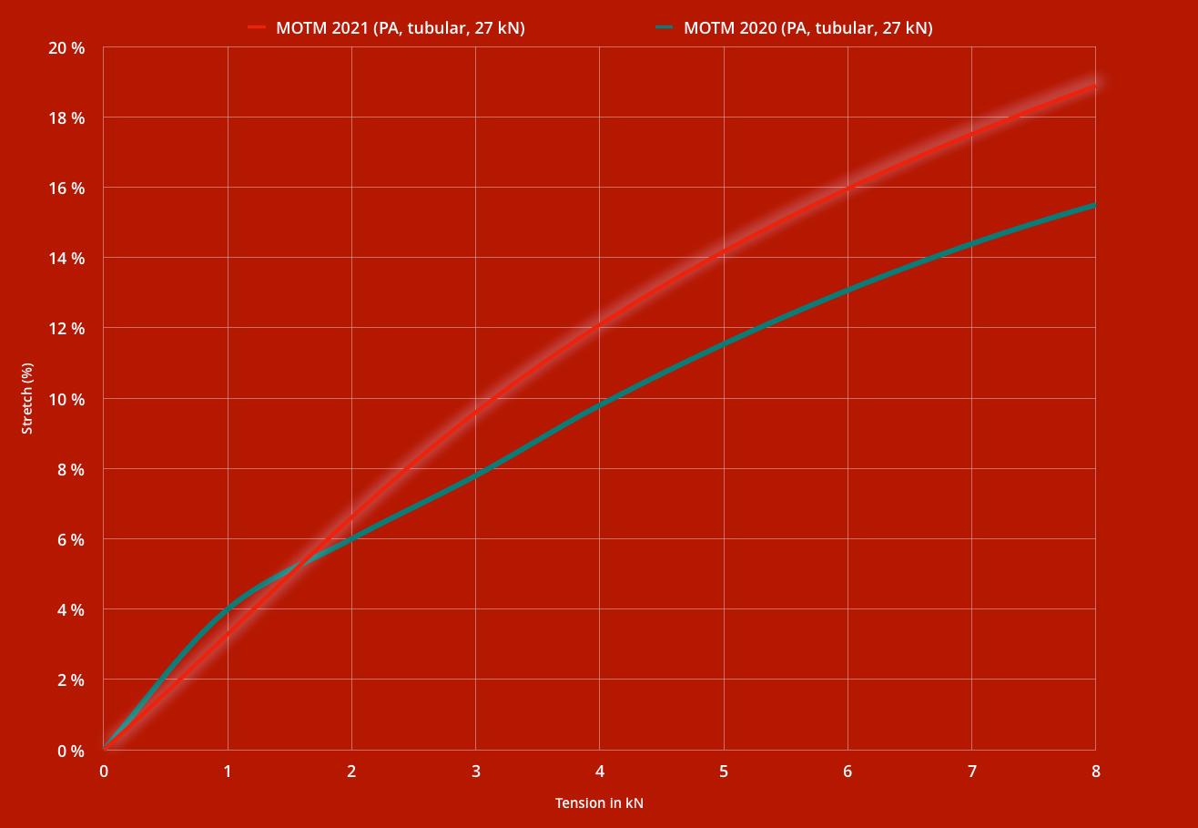 MOTM tubular nylon highline webbing stretch chart